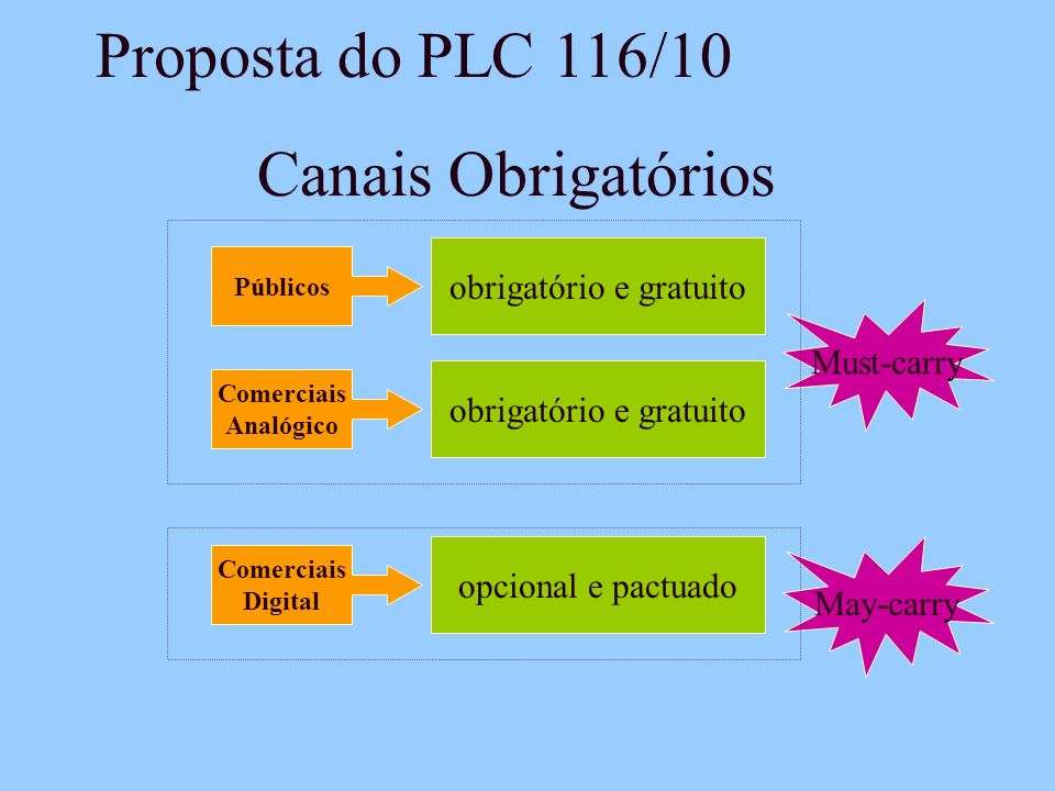 Proposta do PLC 116/10 Canais Obrigatórios obrigatório e gratuito