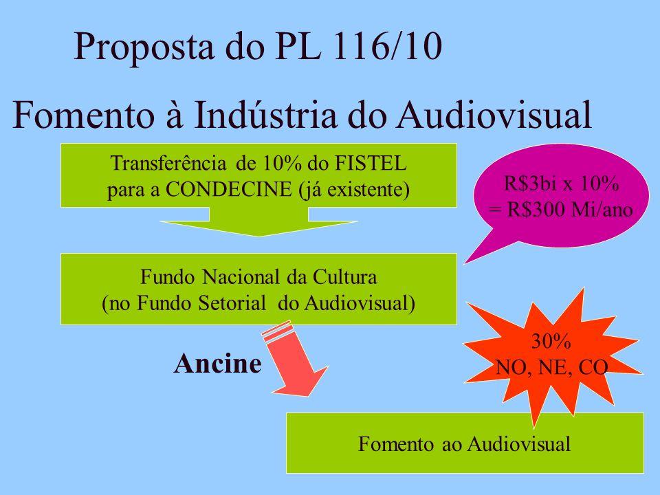 Fomento à Indústria do Audiovisual