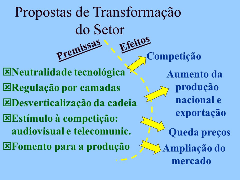 Propostas de Transformação do Setor