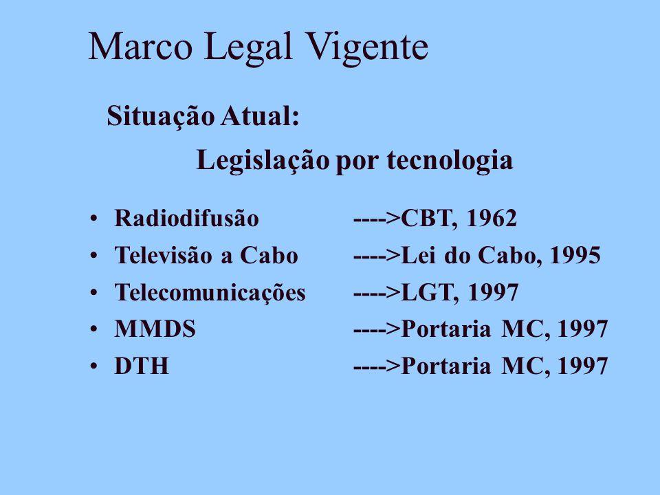 Legislação por tecnologia