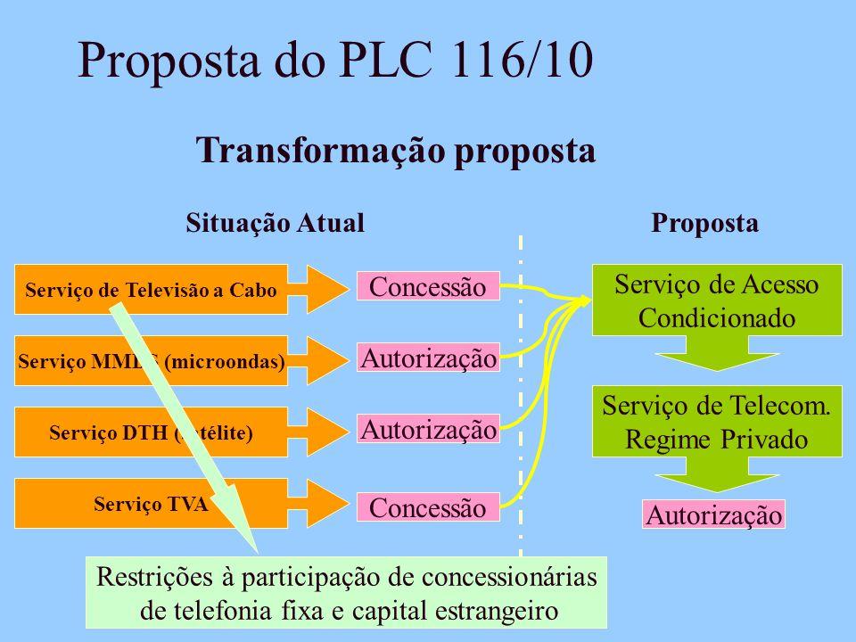 Proposta do PLC 116/10 Transformação proposta Situação Atual Proposta