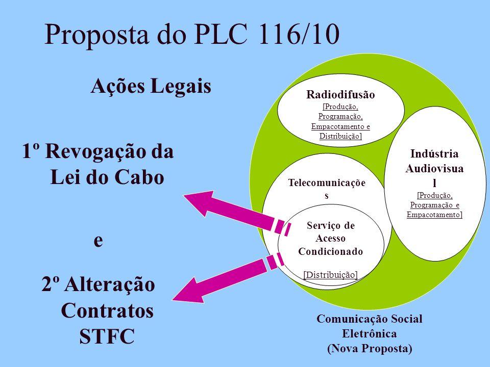 Proposta do PLC 116/10 Ações Legais 1º Revogação da Lei do Cabo e