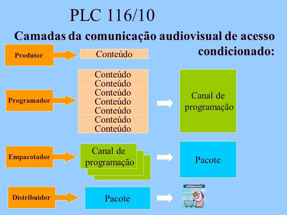 PLC 116/10 Camadas da comunicação audiovisual de acesso condicionado: