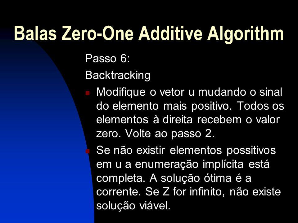 Balas Zero-One Additive Algorithm