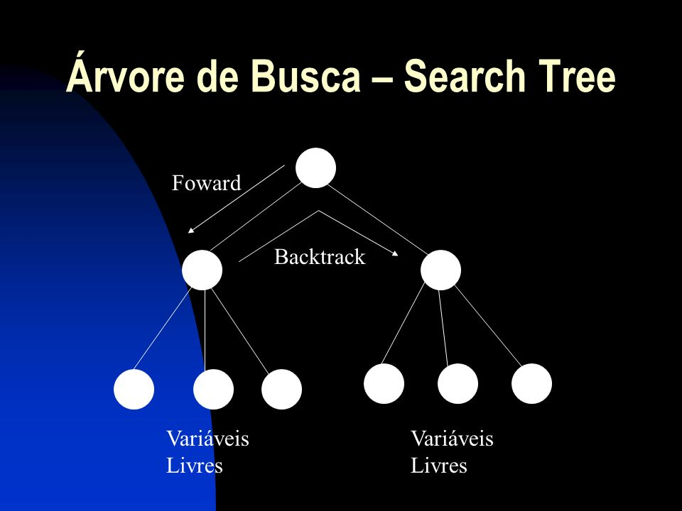 Árvore de Busca – Search Tree