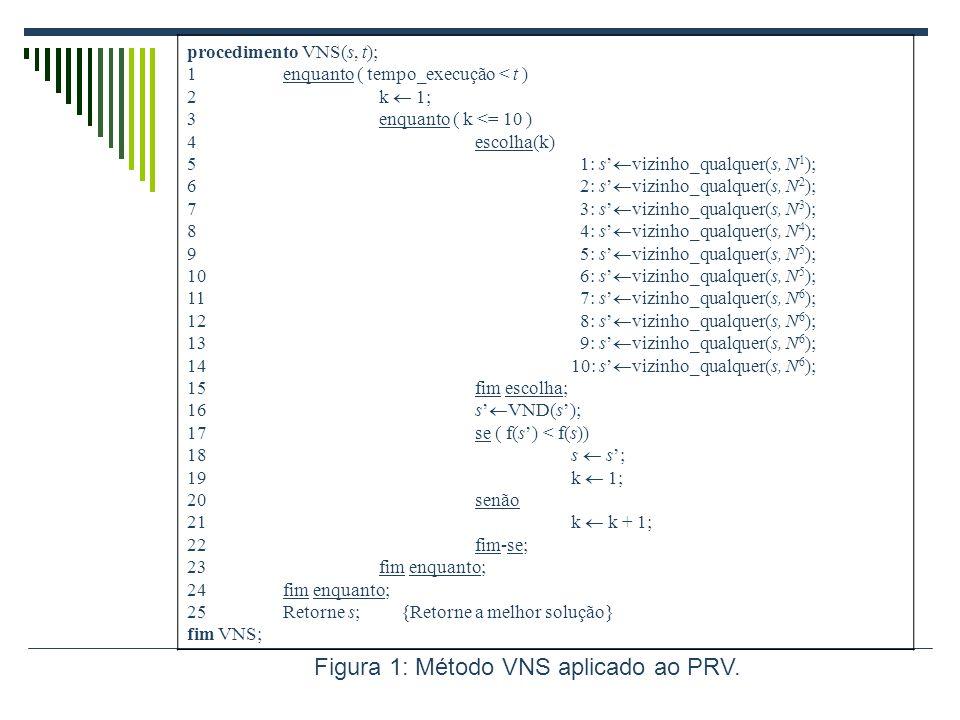 Figura 1: Método VNS aplicado ao PRV.