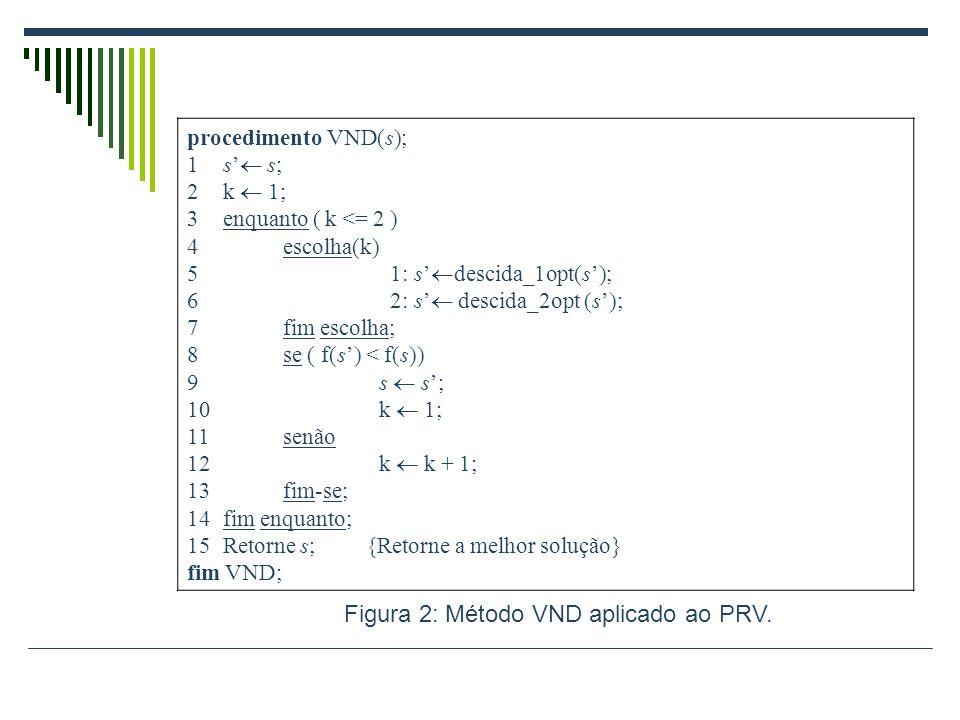 Figura 2: Método VND aplicado ao PRV.