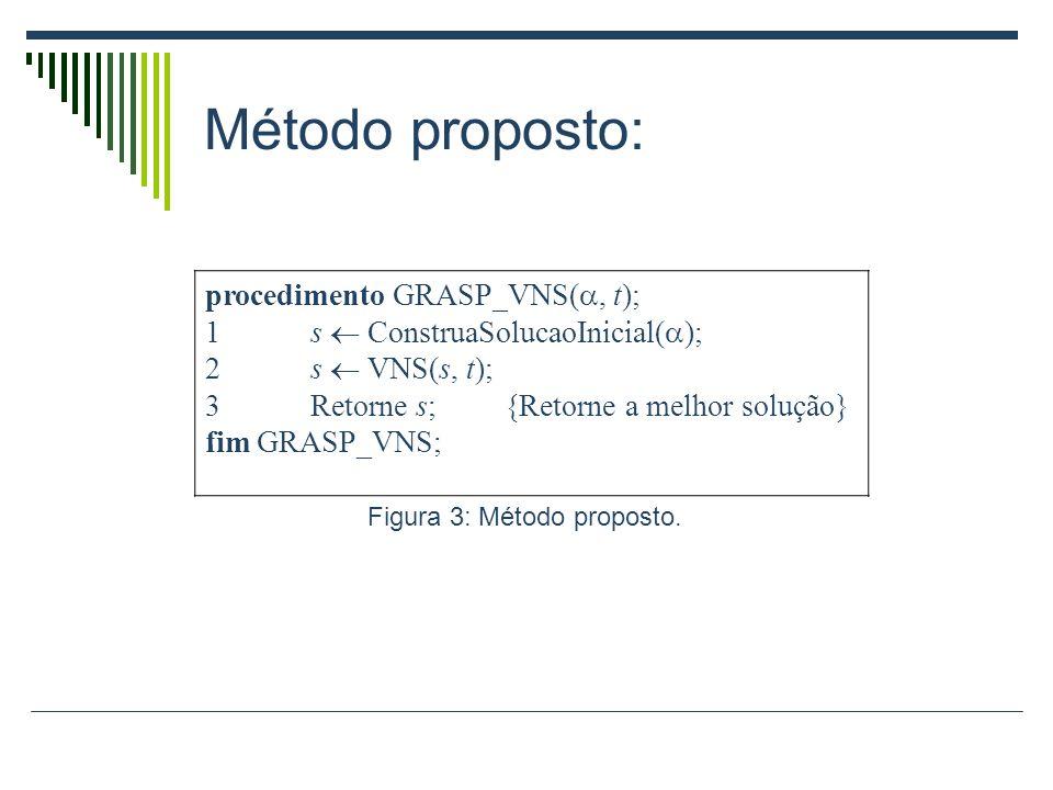 Figura 3: Método proposto.