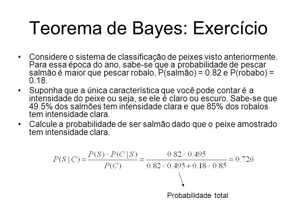 Teorema de Bayes: Exercício