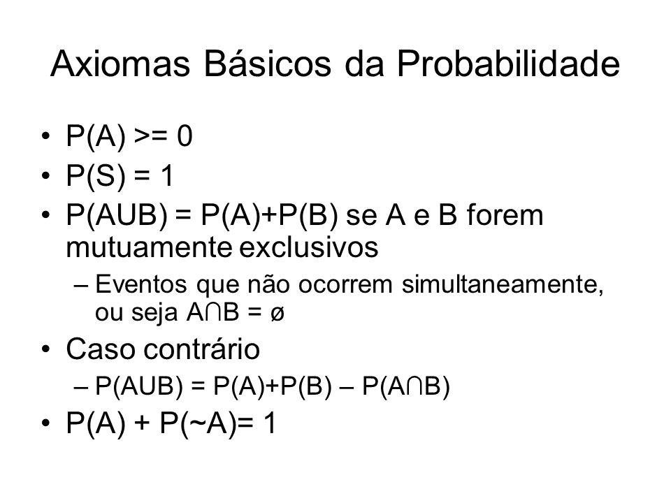 Axiomas Básicos da Probabilidade