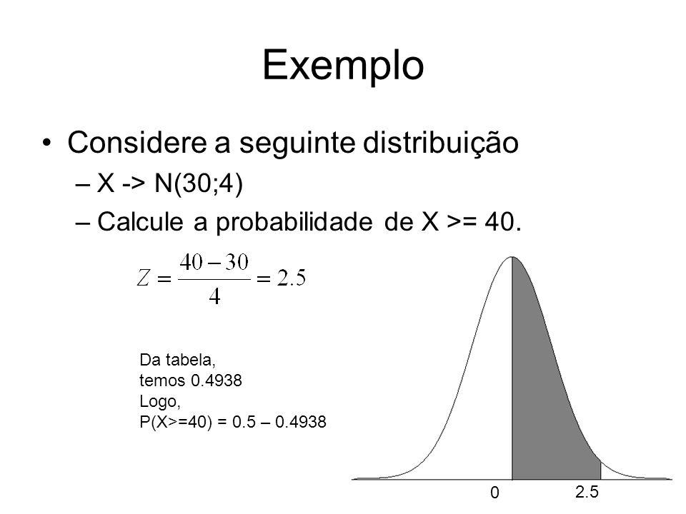 Exemplo Considere a seguinte distribuição X -> N(30;4)