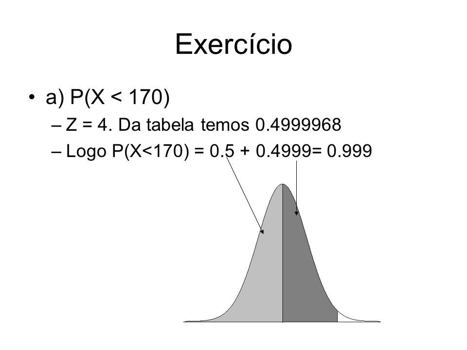 Exercício a) P(X < 170) Z = 4. Da tabela temos 0.4999968