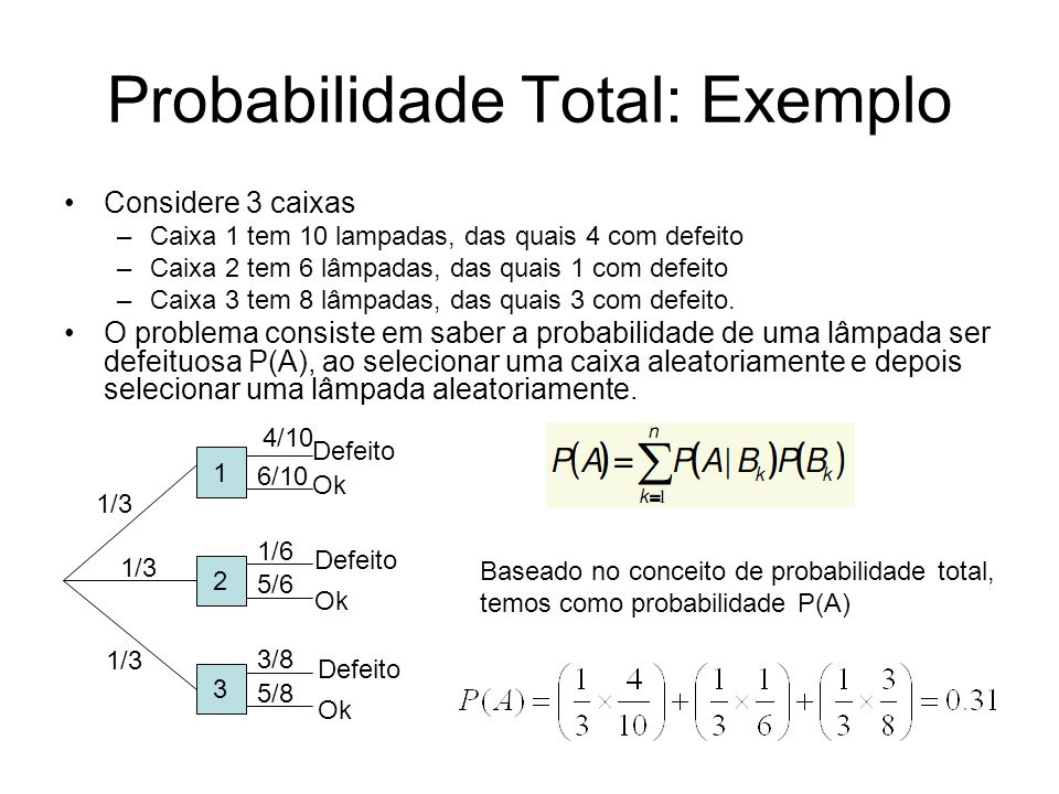 Probabilidade Total: Exemplo