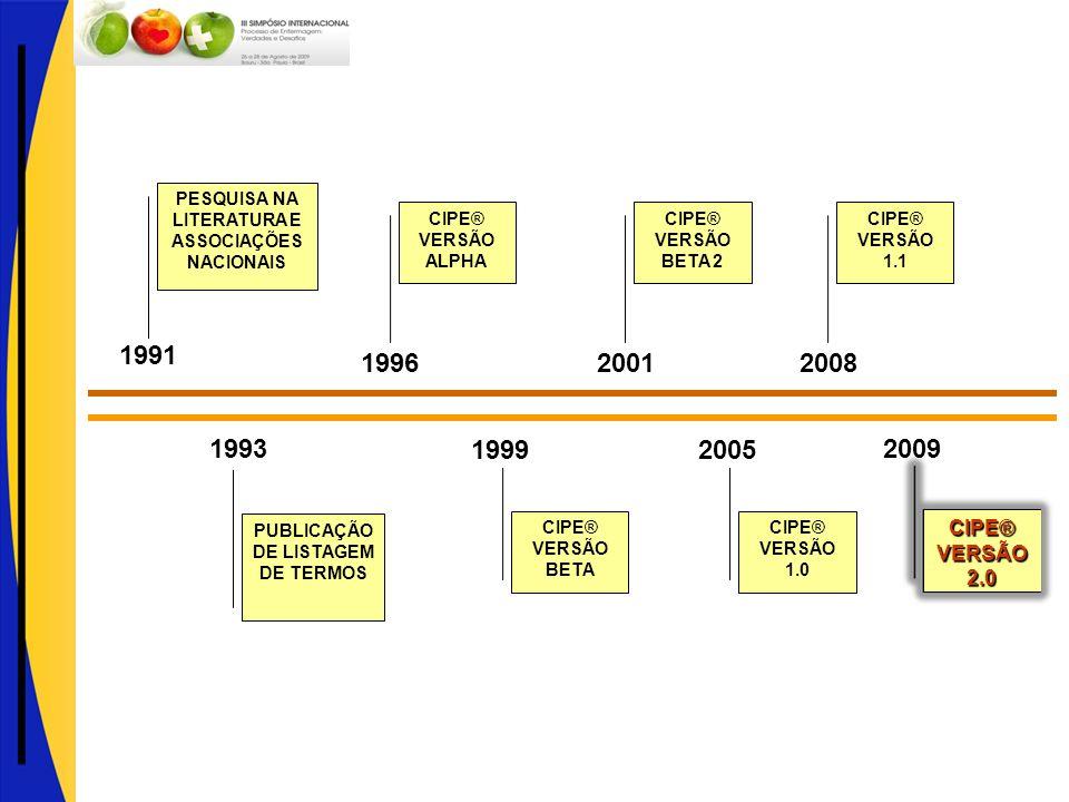 1996 1999. 2005. 1993. PUBLICAÇÃO DE LISTAGEM DE TERMOS. 1991. PESQUISA NA LITERATURA E ASSOCIAÇÕES NACIONAIS.