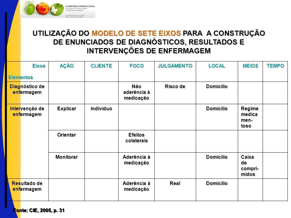 UTILIZAÇÃO DO MODELO DE SETE EIXOS PARA A CONSTRUÇÃO DE ENUNCIADOS DE DIAGNÓSTICOS, RESULTADOS E INTERVENÇÕES DE ENFERMAGEM