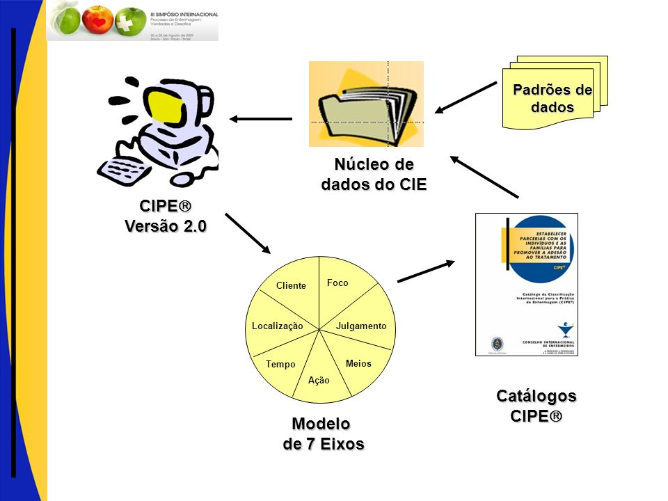 Catálogos CIPE Modelo de 7 Eixos Versão 2.0 Núcleo de dados do CIE
