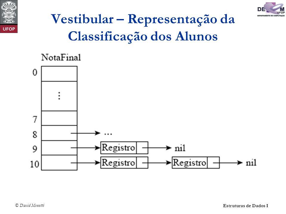 Vestibular – Representação da Classificação dos Alunos