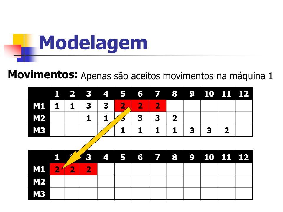 Modelagem Movimentos: Apenas são aceitos movimentos na máquina 1 1 2 3