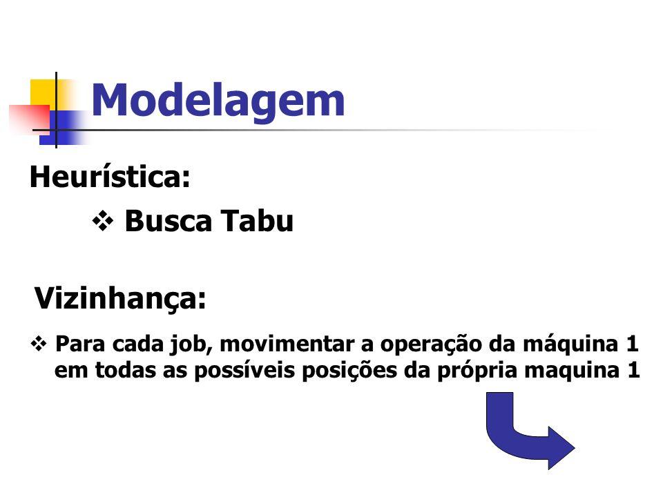 Modelagem Heurística: Busca Tabu Vizinhança: