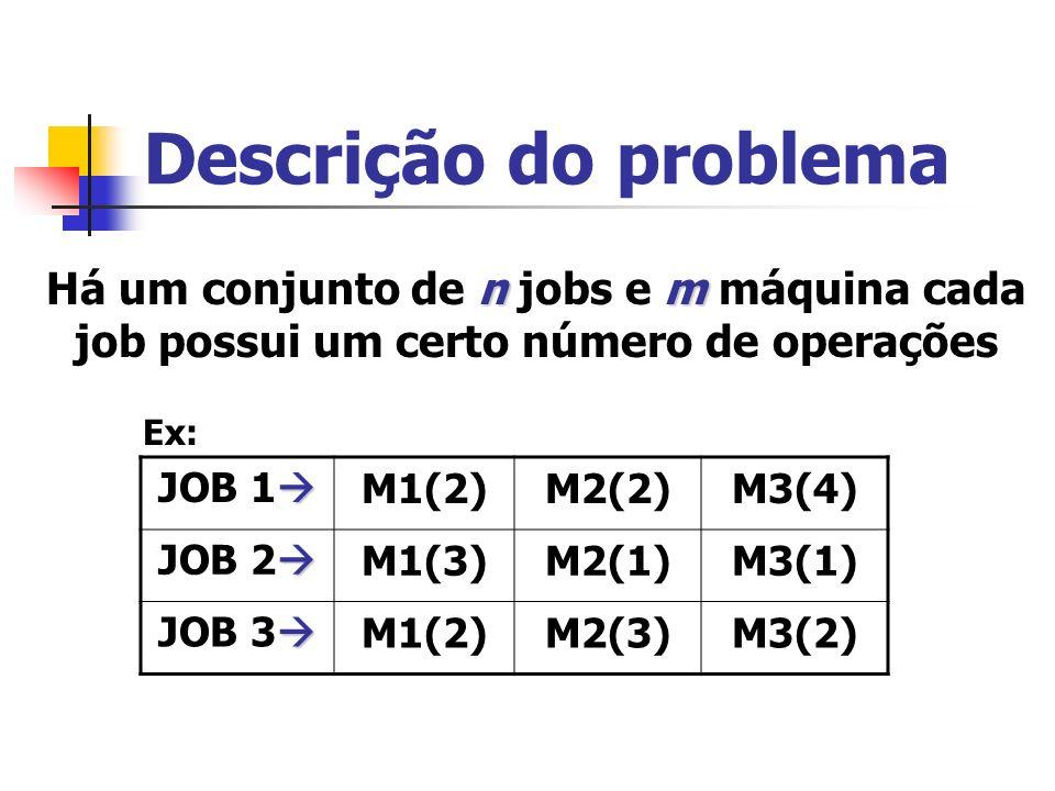 Descrição do problema Há um conjunto de n jobs e m máquina cada job possui um certo número de operações.