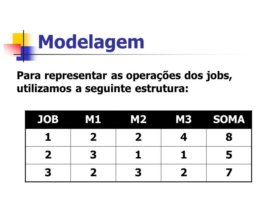 ModelagemPara representar as operações dos jobs, utilizamos a seguinte estrutura: JOB. M1. M2. M3. SOMA.