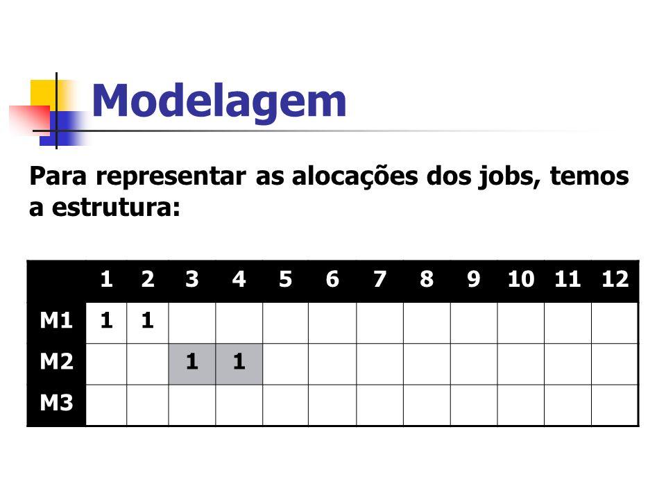 Modelagem Para representar as alocações dos jobs, temos a estrutura: 1