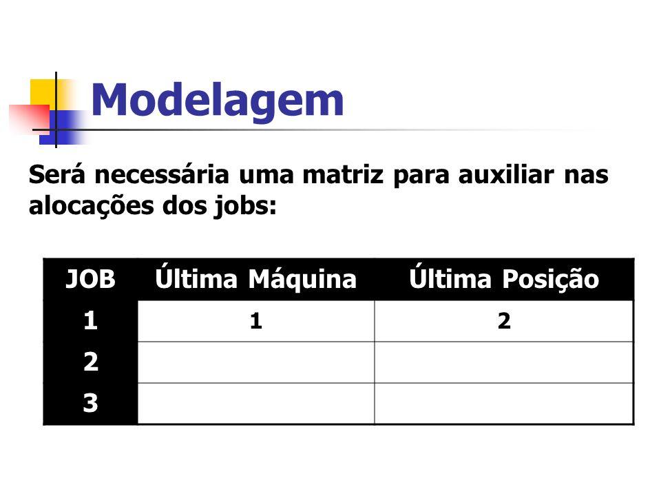 ModelagemSerá necessária uma matriz para auxiliar nas alocações dos jobs: JOB. Última Máquina. Última Posição.