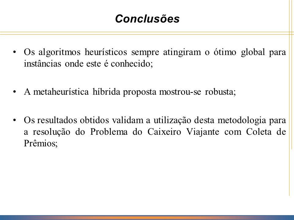 Conclusões Os algoritmos heurísticos sempre atingiram o ótimo global para instâncias onde este é conhecido;
