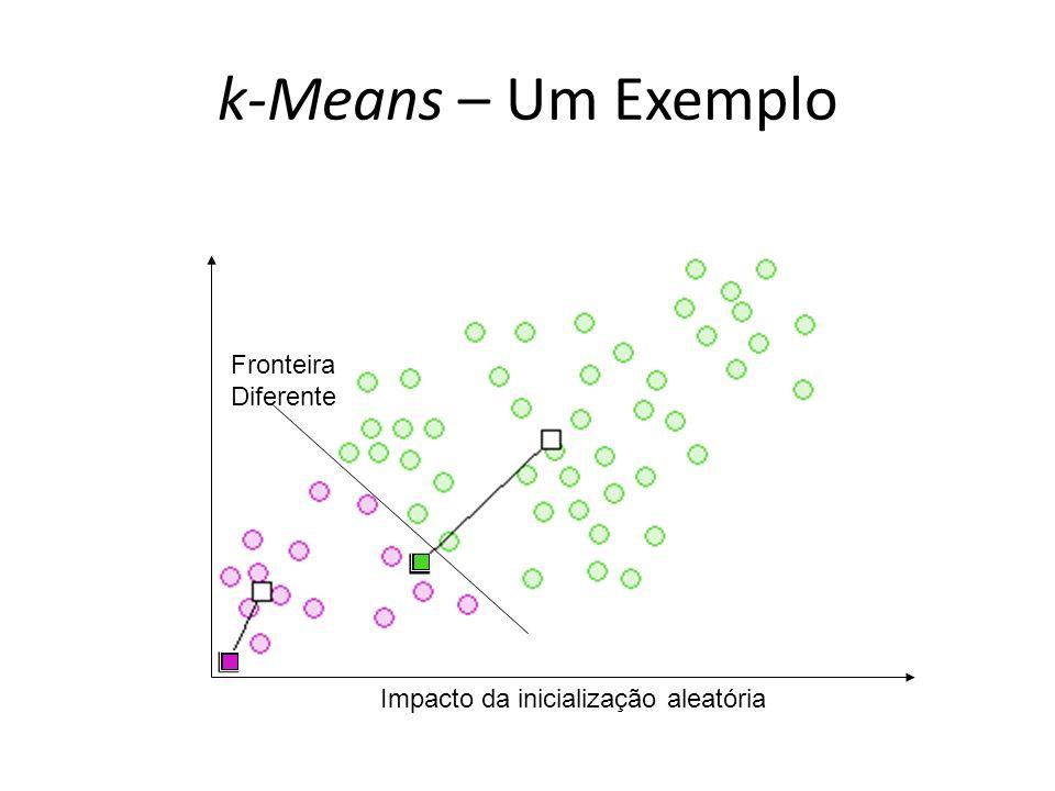 k-Means – Um Exemplo Fronteira Diferente