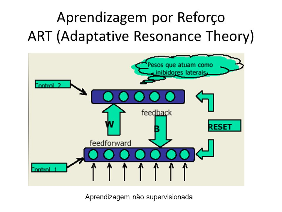 Aprendizagem por Reforço ART (Adaptative Resonance Theory)
