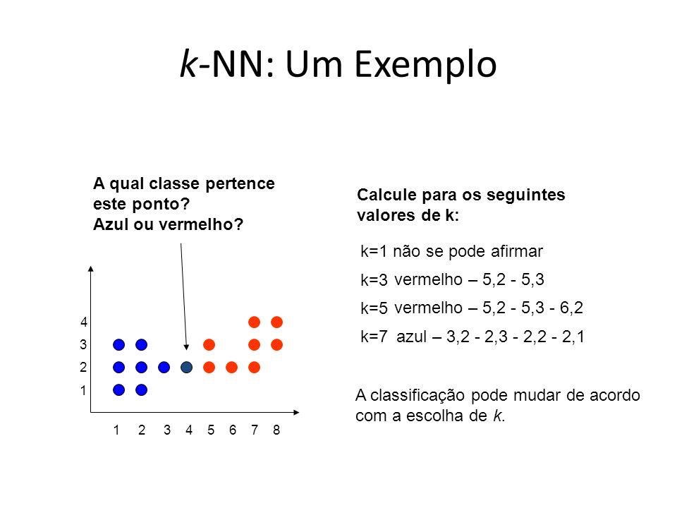 k-NN: Um Exemplo A qual classe pertence este ponto Azul ou vermelho