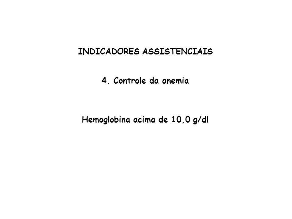 INDICADORES ASSISTENCIAIS Hemoglobina acima de 10,0 g/dl
