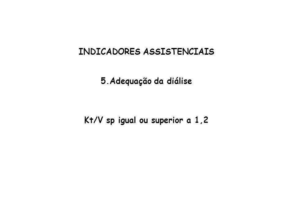 INDICADORES ASSISTENCIAIS Kt/V sp igual ou superior a 1,2