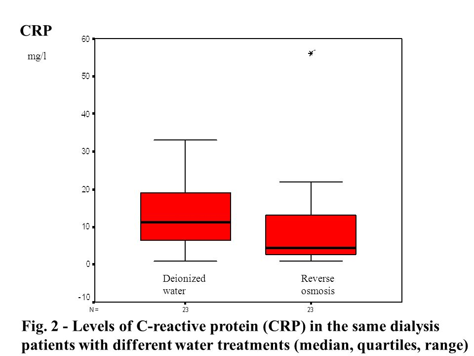 Fig. 2 - Levels of C-reactive protein (CRP) in the same dialysis