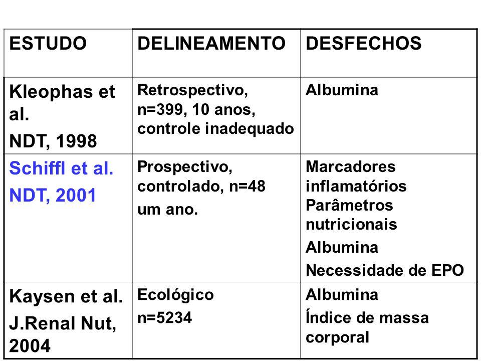 ESTUDO DELINEAMENTO DESFECHOS Kleophas et al. NDT, 1998 Schiffl et al.