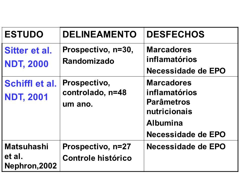 ESTUDO DELINEAMENTO DESFECHOS Sitter et al. NDT, 2000 Schiffl et al.