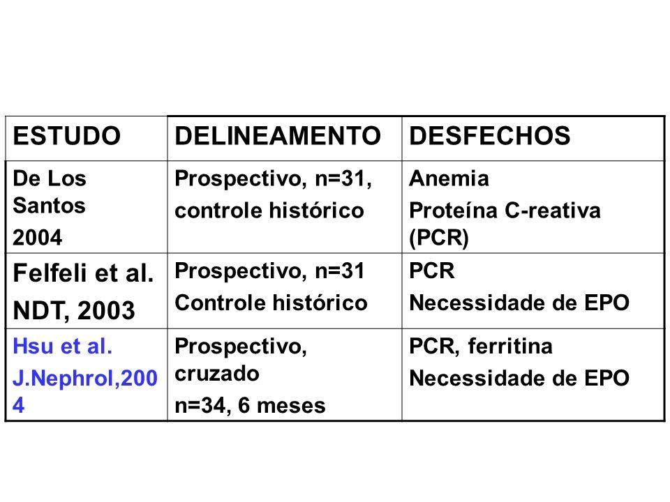 ESTUDO DELINEAMENTO DESFECHOS Felfeli et al. NDT, 2003 De Los Santos