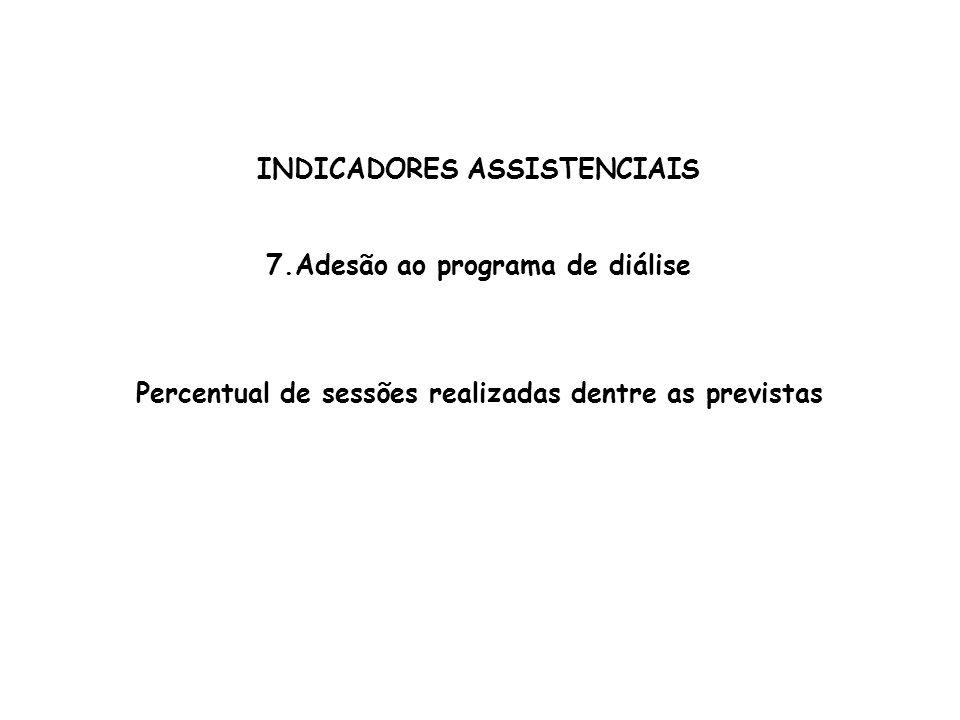 INDICADORES ASSISTENCIAIS