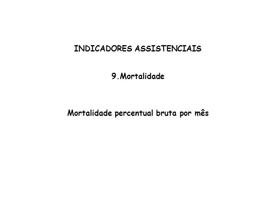 INDICADORES ASSISTENCIAIS Mortalidade percentual bruta por mês