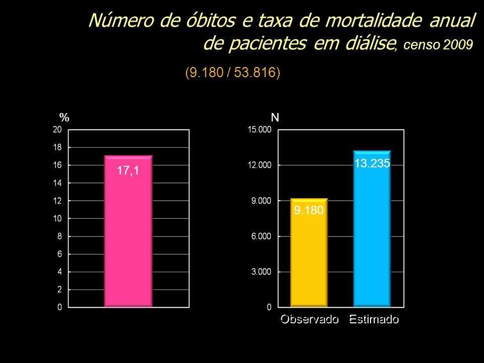 Número de óbitos e taxa de mortalidade anual de pacientes em diálise, censo 2009