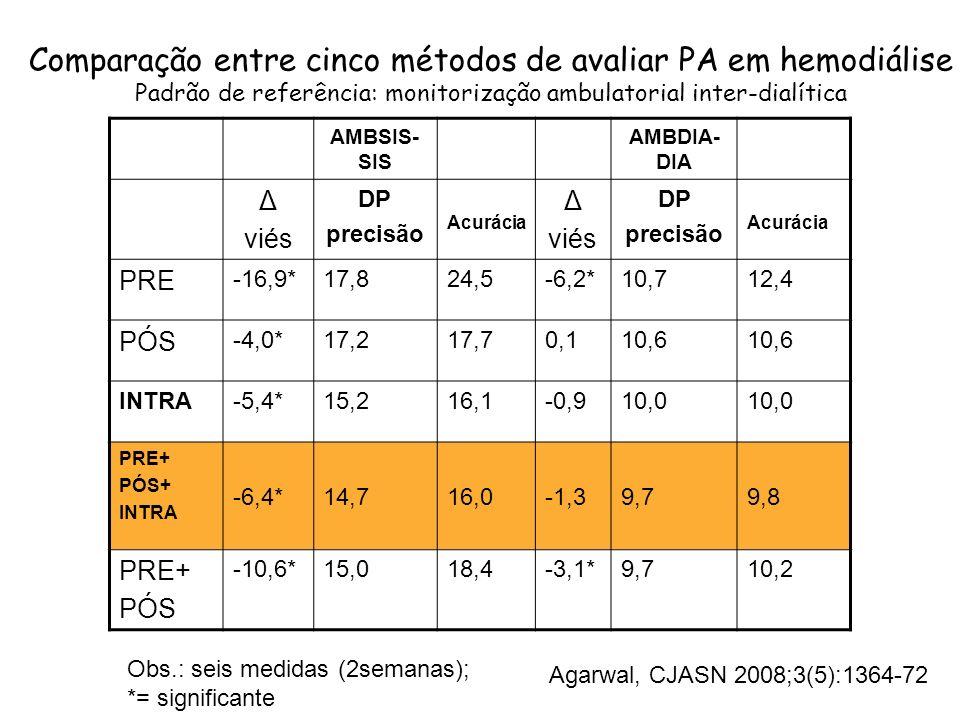 Comparação entre cinco métodos de avaliar PA em hemodiálise