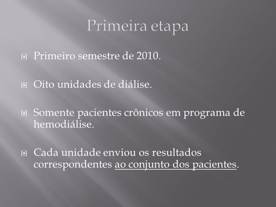 Primeira etapa Primeiro semestre de 2010. Oito unidades de diálise.