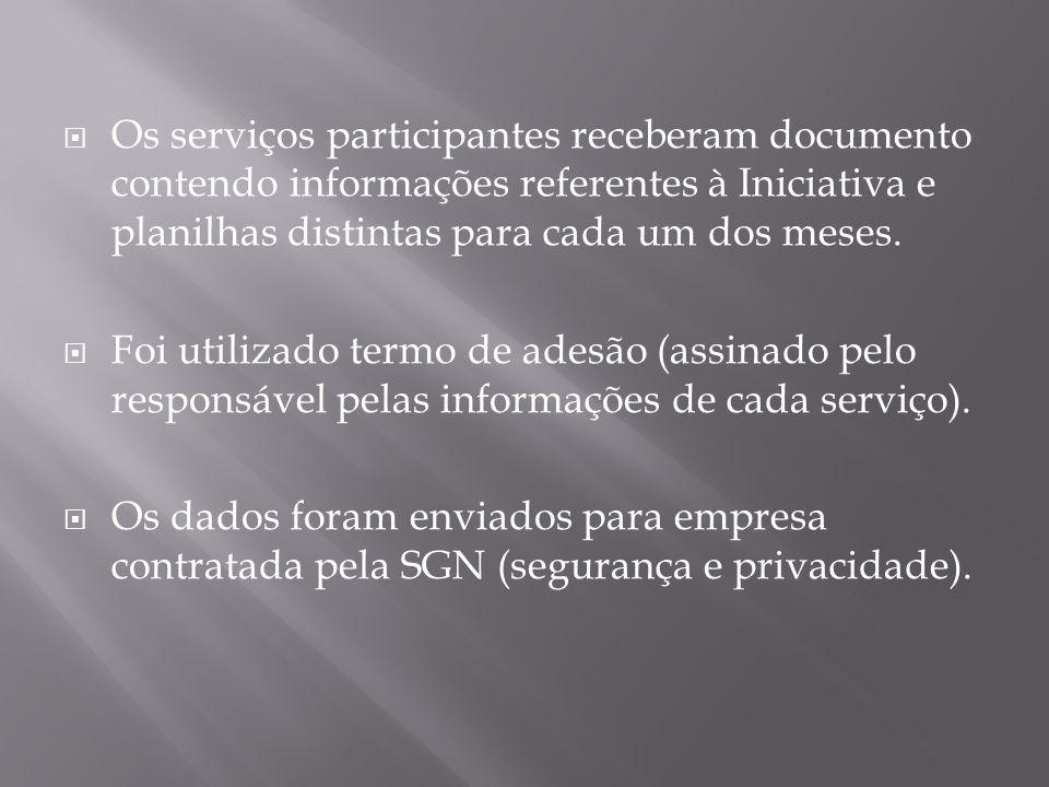 Os serviços participantes receberam documento contendo informações referentes à Iniciativa e planilhas distintas para cada um dos meses.