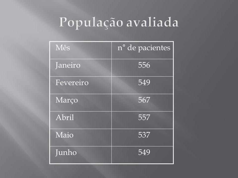 População avaliada Mês n° de pacientes Janeiro 556 Fevereiro 549 Março