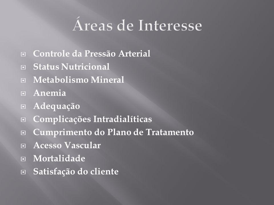 Áreas de Interesse Controle da Pressão Arterial Status Nutricional