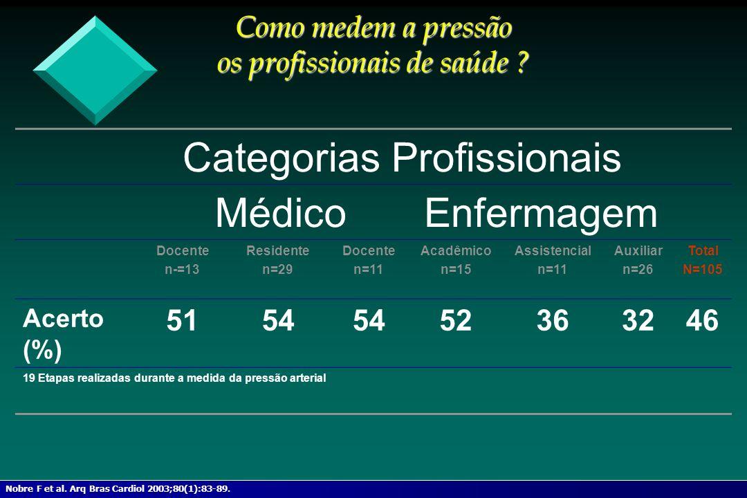 Como medem a pressão os profissionais de saúde