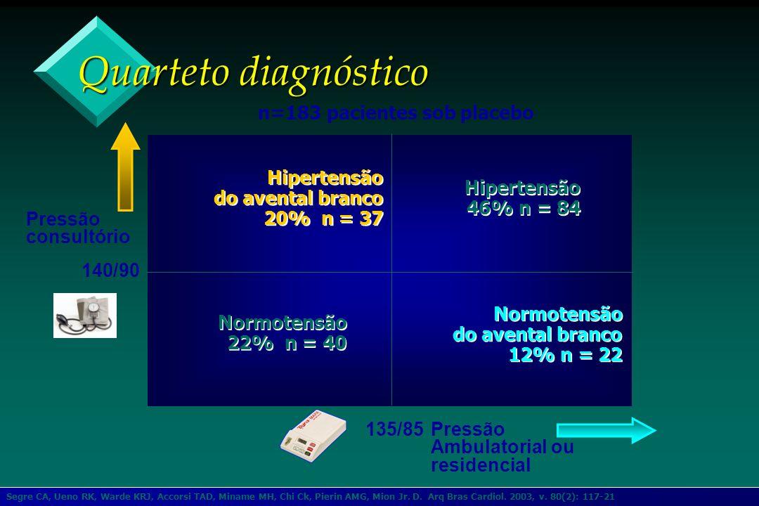 Quarteto diagnóstico n=183 pacientes sob placebo Hipertensão