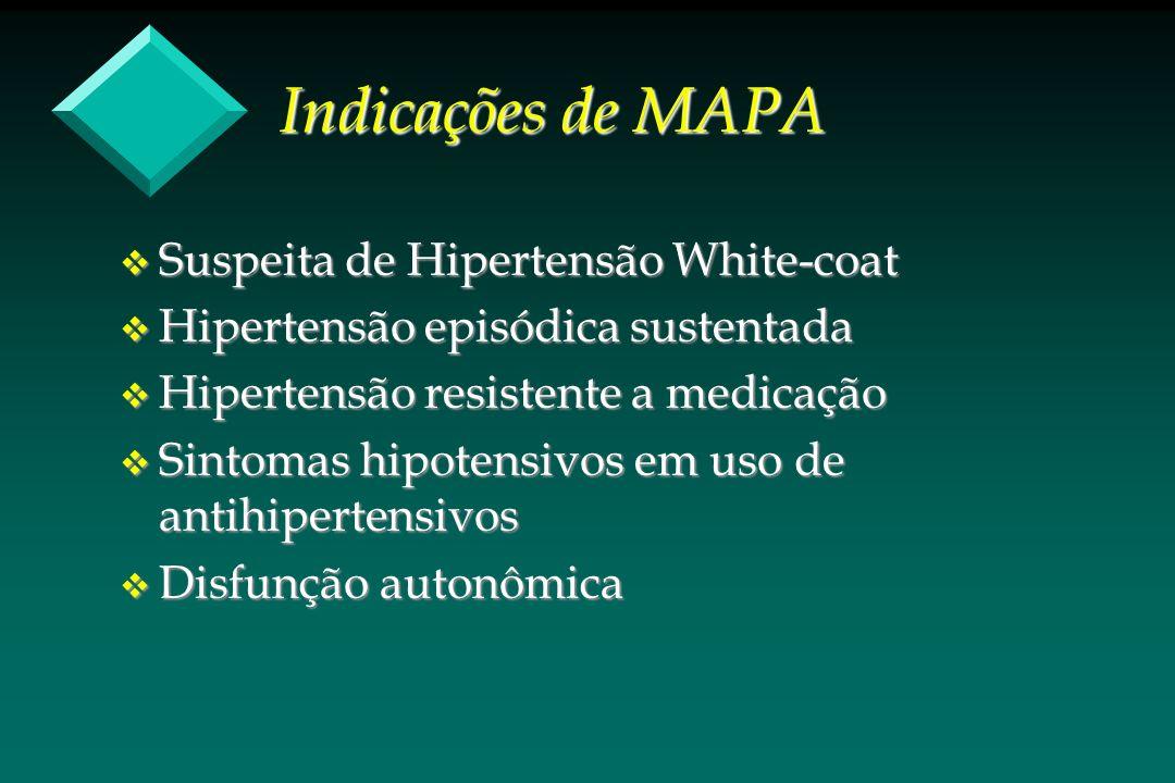 Indicações de MAPA Suspeita de Hipertensão White-coat