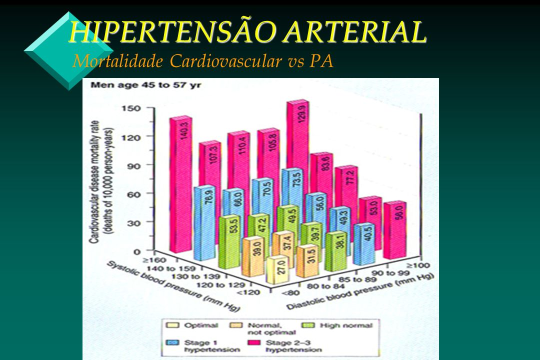 HIPERTENSÃO ARTERIAL Mortalidade Cardiovascular vs PA