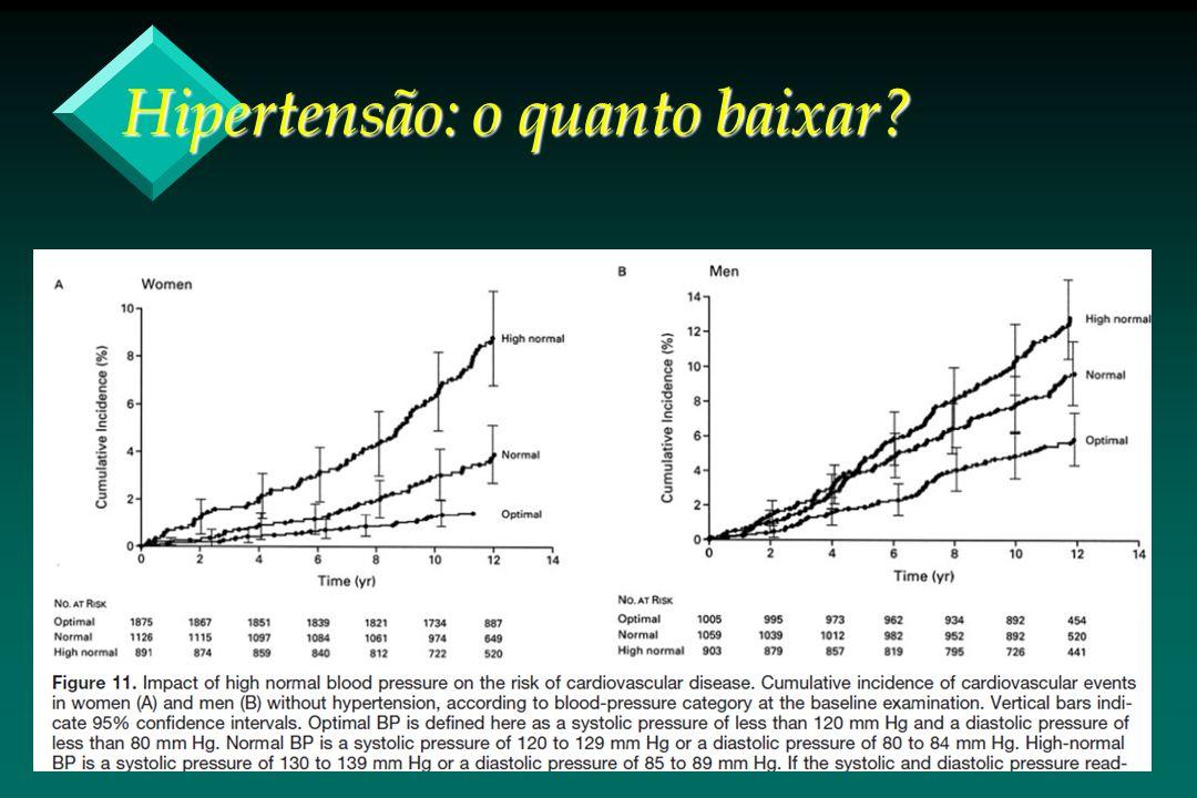 Hipertensão: o quanto baixar